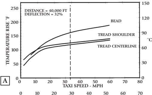 150 250 DISTANCE = 40,000 FT DEFLECTION = 32% 120 BEAD 200 90 TREAD SHOULDER