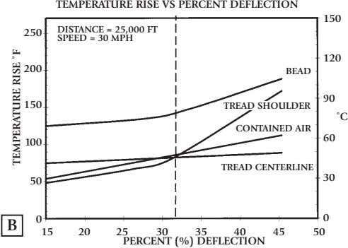 TEMPERATURE RISE VS PERCENT DEFLECTION 150 250 DISTANCE = 25,000 FT SPEED = 30 MPH