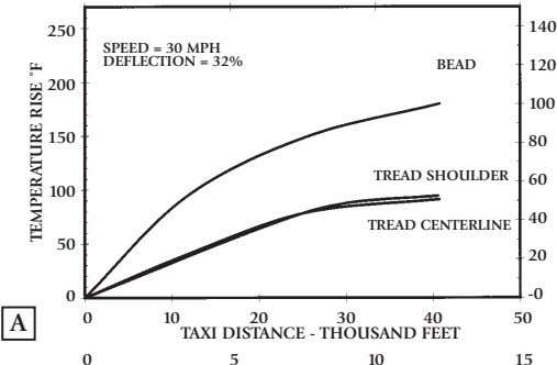 GENERATION (CONT'D) TEMPERATURE RISE VS TAXI DISTANCE TAXI DISTANCE - KILOMETERS Even when an aircraft tire
