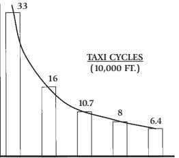 33 TAXI CYCLES (10,000 FT.) 16 10.7 8 6.4