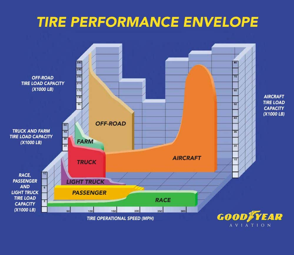 TIRE PERFORMANCE ENVELOPE OFF-ROAD TIRE LOAD CAPACITY (X1000 LB) AIRCRAFT TIRE LOAD CAPACITY (X1000 LB)