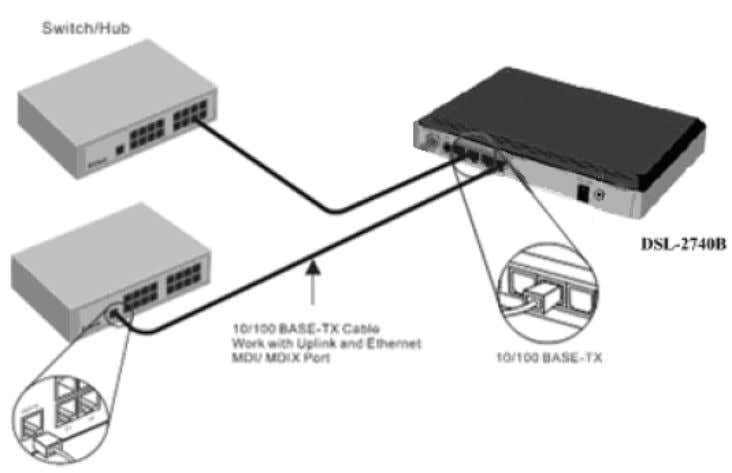 (NIC) installed on a PC using the Ethernet cable provided as shown in this diagram. D-Link