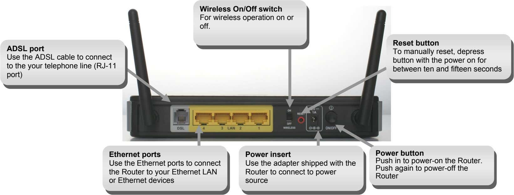 Wireless On/Off switch For wireless operation on or off. ADSL port Use the ADSL cable