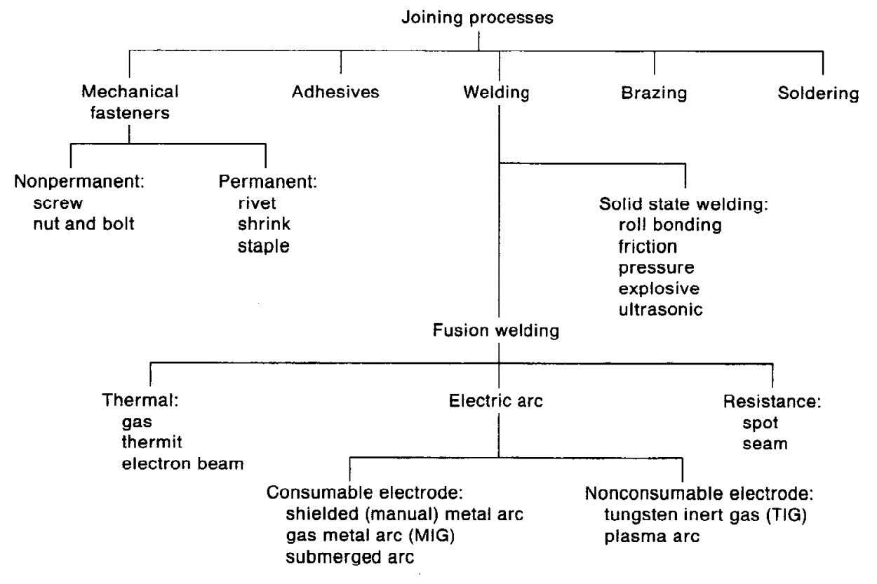 Production Technology Chapter 5 Dr. M. Atta Classification of joining processes. Feb. 2011 DPE001 2