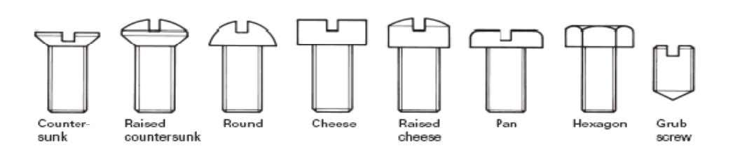 nylon). Various head shapes are available, as shown in Fig. b) Socket screws ; Manufactured in
