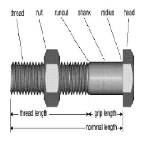 that is tightened by applying torque. Bolts are used for heavier applications than screws. Dr. M.