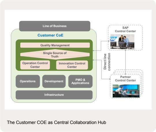Line of Business SAP Control Center Customer CoE Quality Management Single Source of Truth Operation