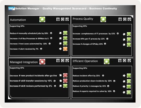 Solution Manager – Quality Management Scorecard – Business Continuity Process Quality Automation Supporting KPIs