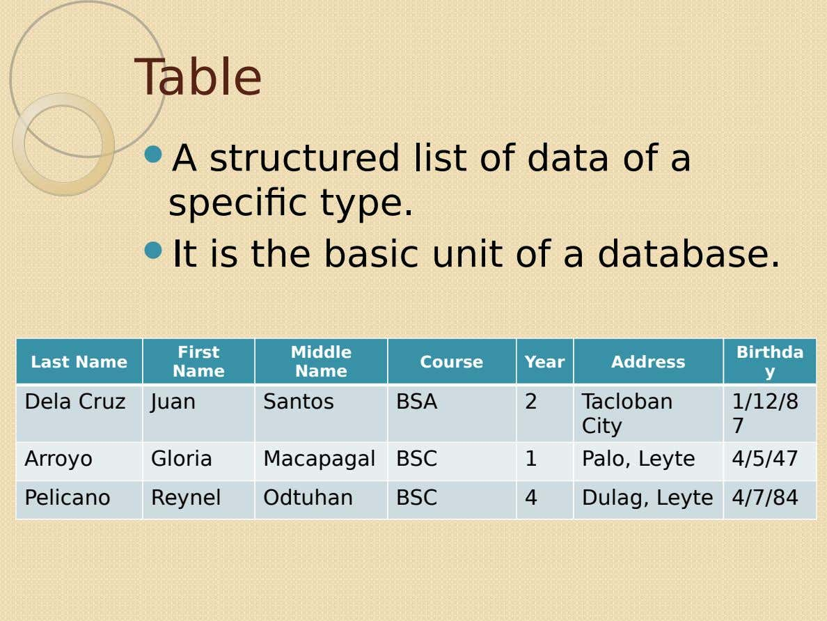 Table  A structured list of data of a specific type.  It is the basic