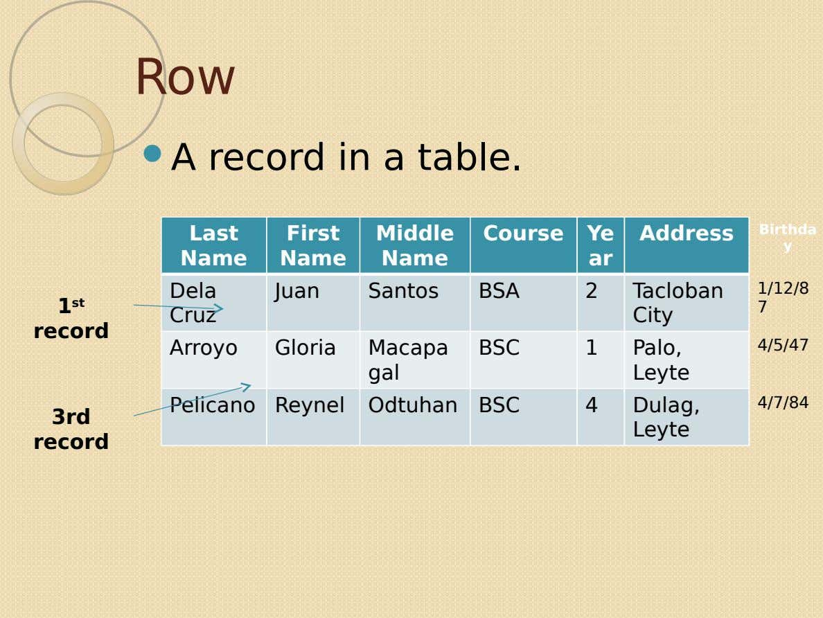 Row  A record in a table. Last First Middle Course Ye Address Birthda y Name