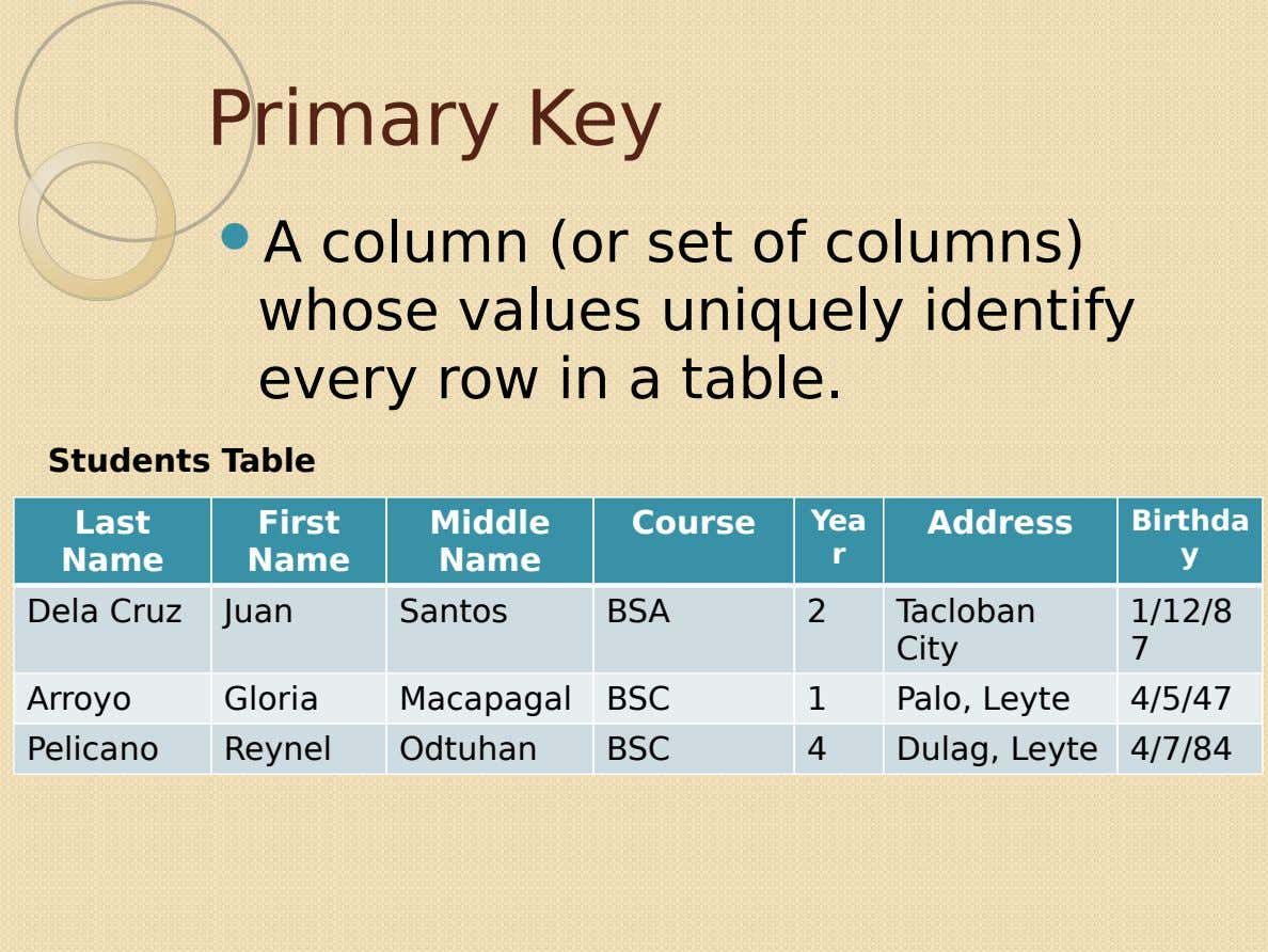 Primary Key  A column (or set of columns) whose values uniquely identify every row in