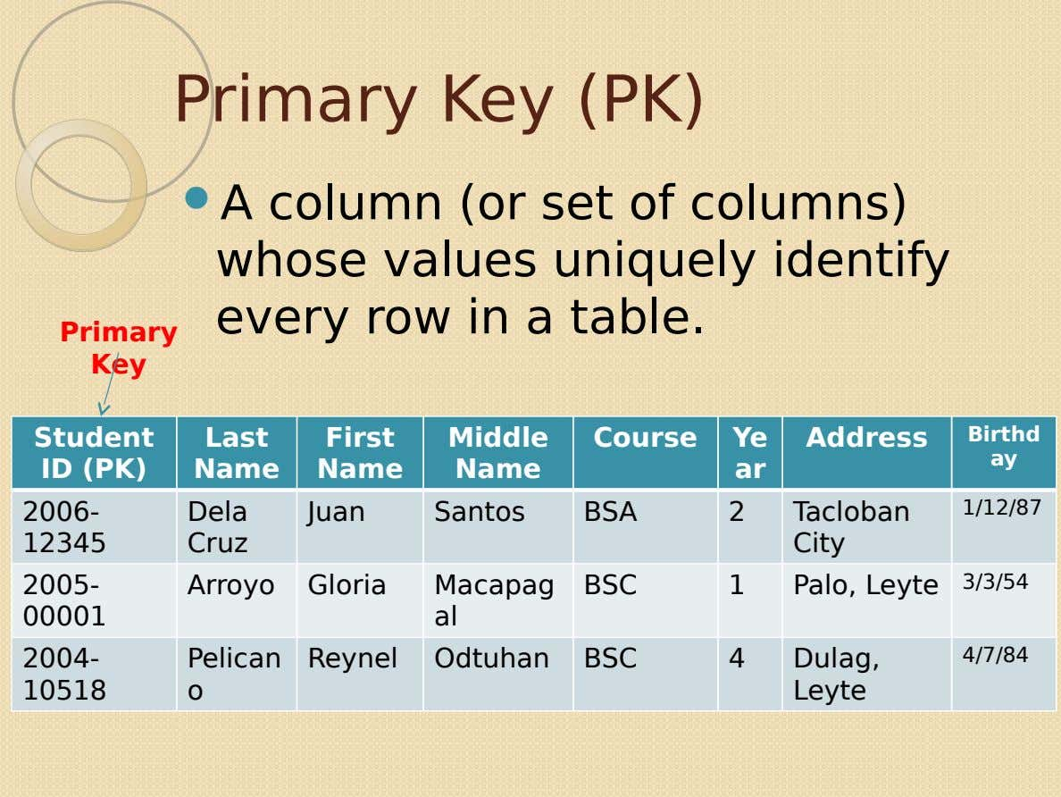 Primary Key (PK)  A column (or set of columns) whose values uniquely identify every row