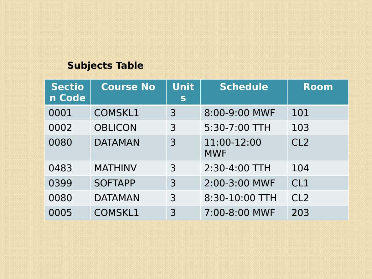 Subjects Table Sectio Course No Unit Schedule Room n Code s 0001 COMSKL1 3 0002 OBLICON