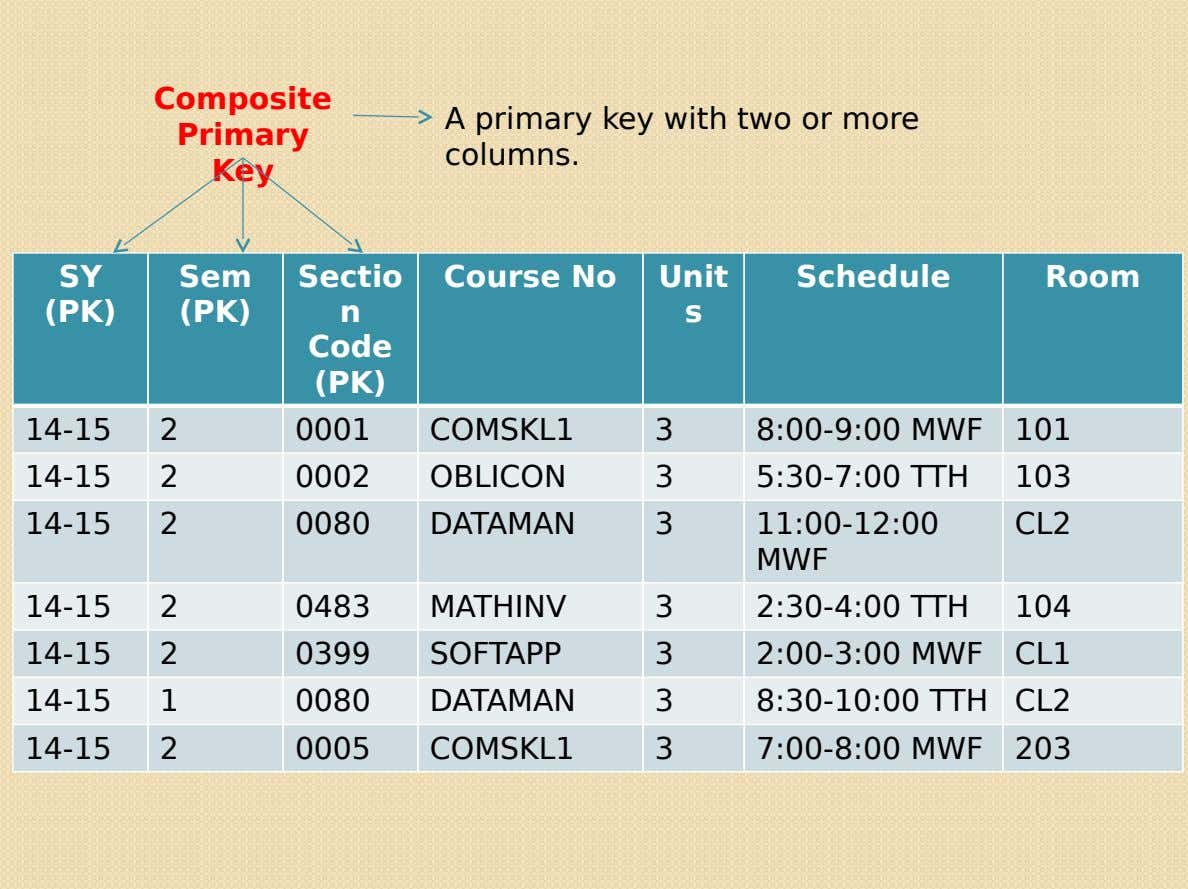 Composite Primary A primary key with two or more columns. Key SY Sem Sectio Course No