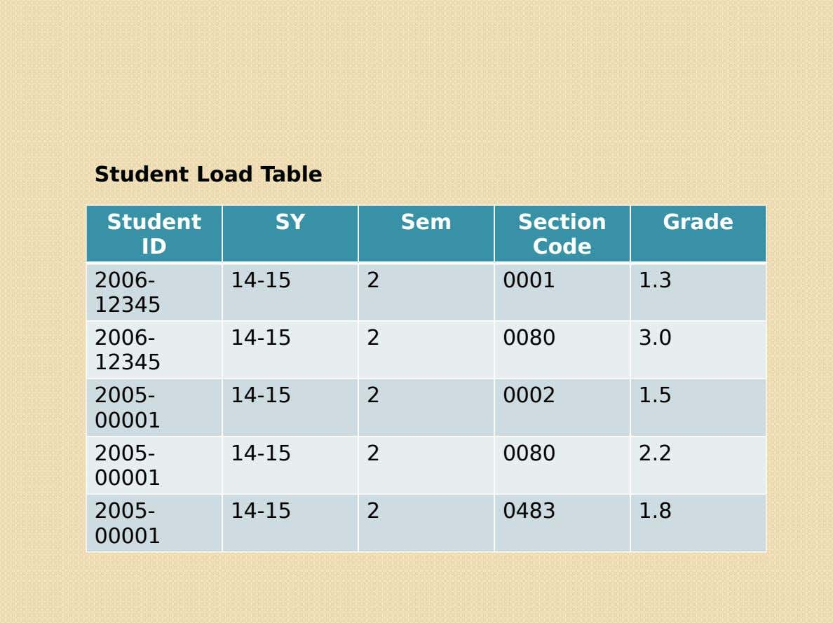 Student Load Table Student SY Sem Section Grade ID Code 2006- 14-15 2 0001 1.3 12345