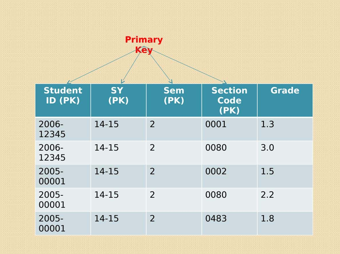 Primary Key Student SY Sem Section Grade ID (PK) (PK) (PK) Code (PK) 2006- 14-15 2
