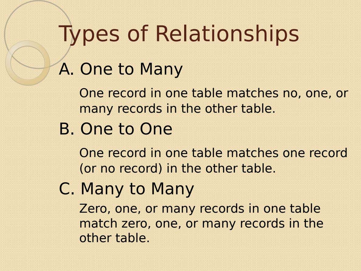 Types of Relationships A. One to Many One record in one table matches no, one, or