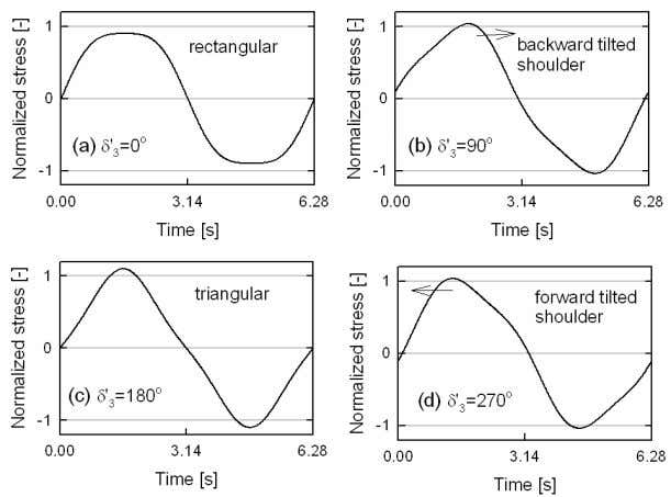 Fig. 8. The normalized stress data at different values of the phase angle for the