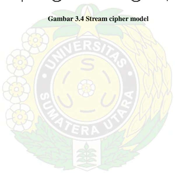 Gambar 3.4 Stream cipher model