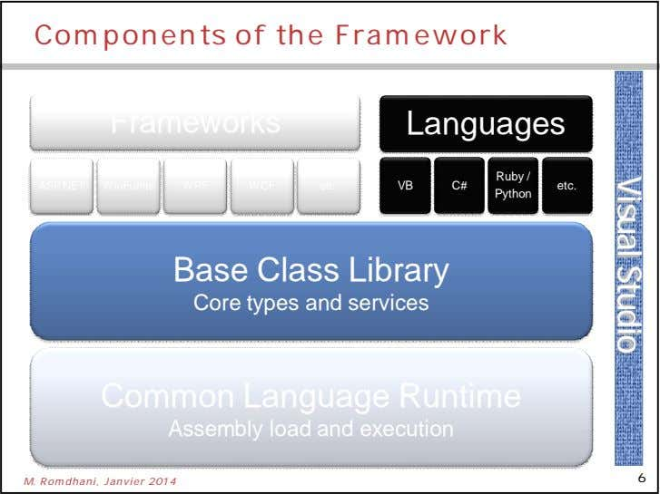Visual Studio Components of the Framework Frameworks Languages Ruby / ASP.NET WinForms WPF WCF etc.