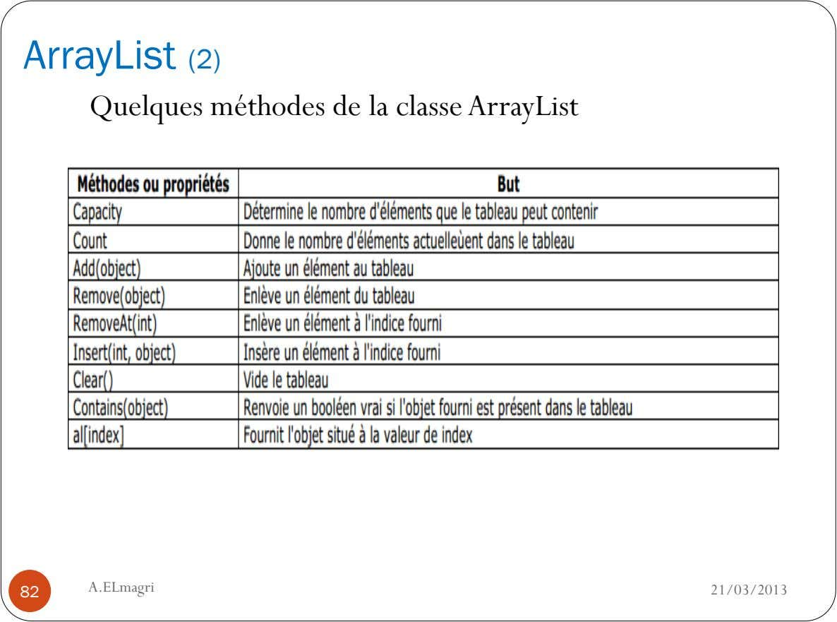 ArrayList (2) Quelques méthodes de la classe ArrayList A.ELmagri 82 21/03/2013