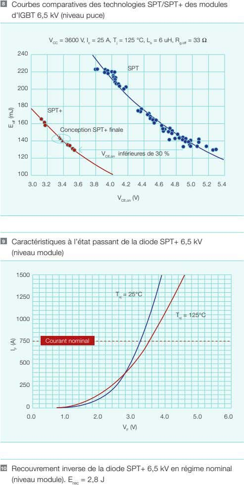 8 Courbes comparatives des technologies SPT/SPT+ des modules d'IGBT 6,5 kV (niveau puce) V CC