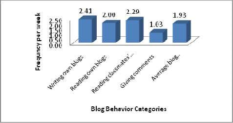 students' blogging behaviours during internship (n=53). Students' general perceptions on blogging. Most of the