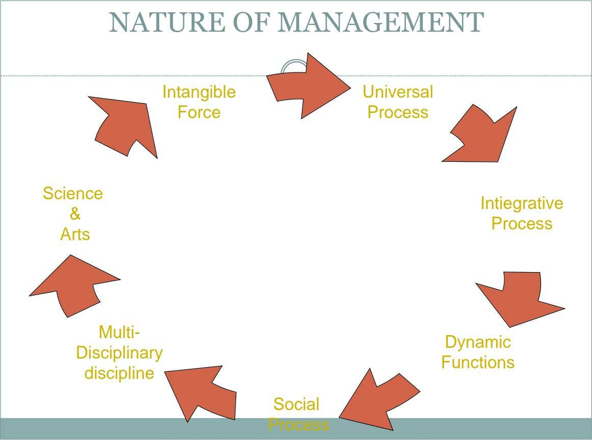 NATURE OF MANAGEMENT Intangible Universal Force Process Science Intiegrative & Process Arts Multi- Dynamic Disciplinary Functions
