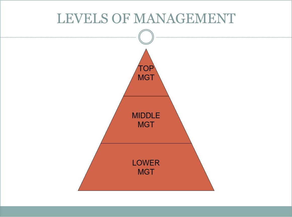 LEVELS OF MANAGEMENT TOP MGT MIDDLE MGT LOWER MGT