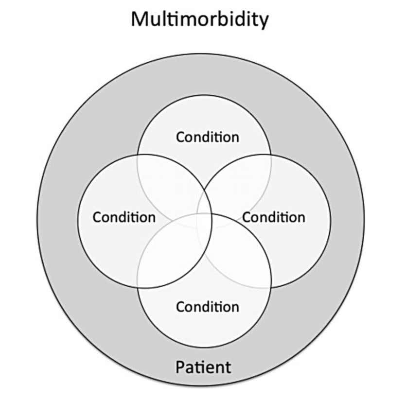 C. Boyd «Co-existence of 2 or more chronic conditions , where one is not necessarily more