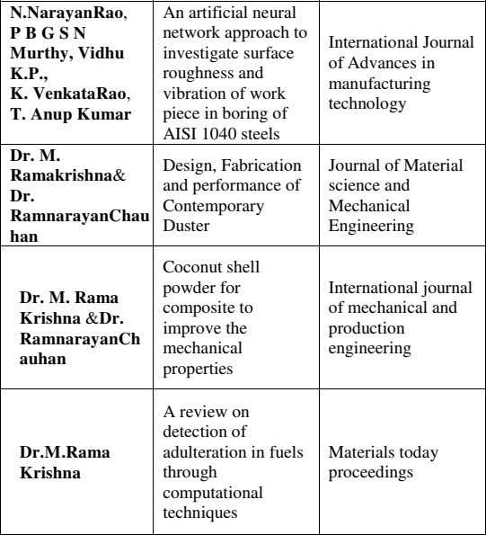 Faculty Name(s) Title of Paper Name of Journal ISSN No. Nationa l/Intern ational Affiliation of Month