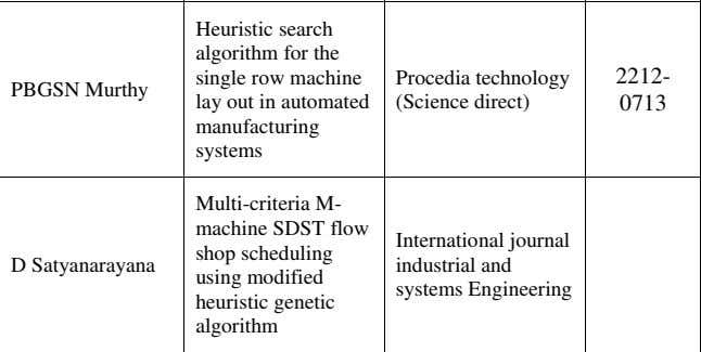 genetic algorithm Procedia technology (Science direct) International journal industrial and systems Engineering