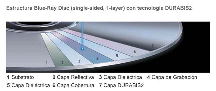 Estructura Blue-Ray Disc (single-sided, 1-layer) con tecnología DURABIS2 1 Substrato 2 Capa Reflectiva 3 Capa