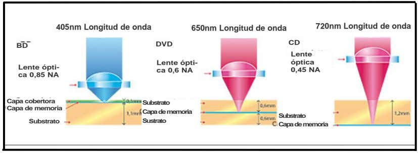 405nm Longitud de onda 720nm Longitud de onda 650nm Longitud de onda DVD CD BD