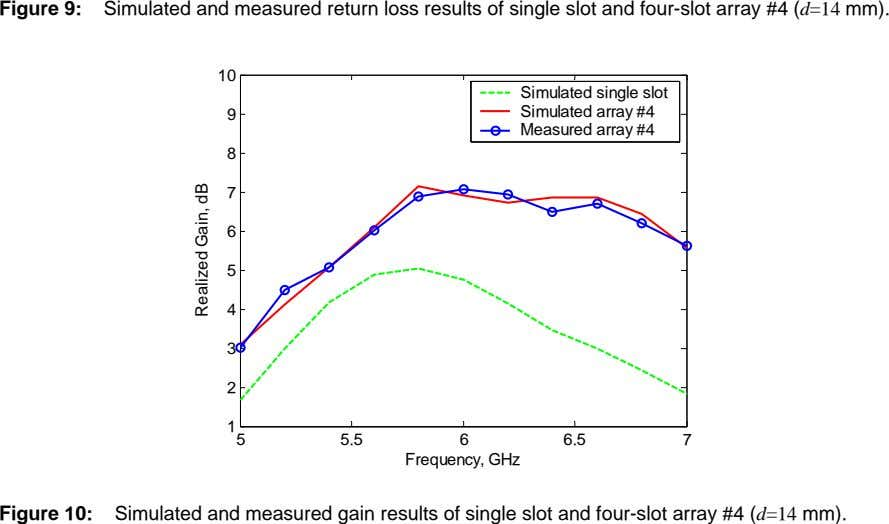 Figure 9: Simulated and measured return loss results of single slot and four-slot array #4