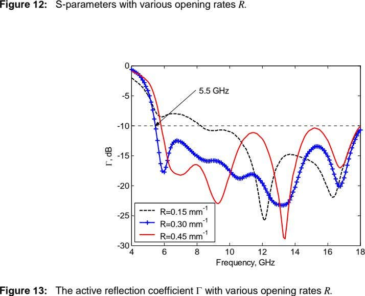 Figure 12: S-parameters with various opening rates R. 0 5.5 GHz -5 -10 -15 -20