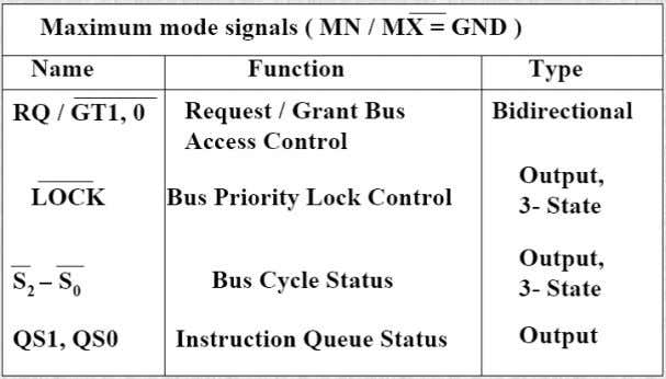Nvis 5586A Minimum Mode Interface When the Minimum mode operation is selected, the 8086 provides all