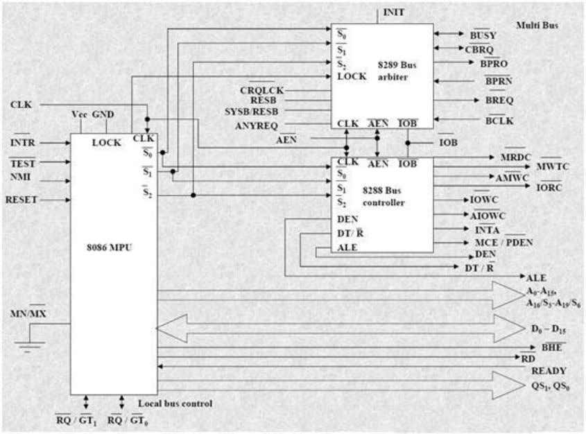Nvis 5586A 8086 Maximum Mode Block Diagram 8288 Bus Controller – Bus Command and Control Signals: