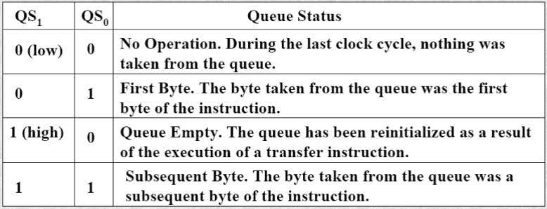 a 2-bit queue status code, QS1QS0. Following table shows the four different queue status. Nvis Technologies