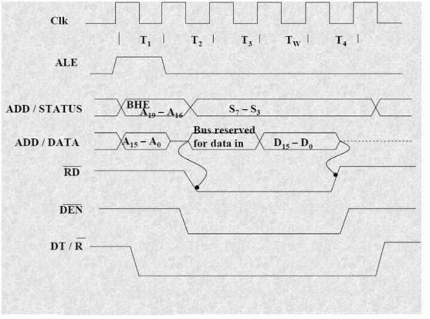 Nvis 5586A Read Cycle Timing Diagram for Minimum Mode A write cycle also begins with the