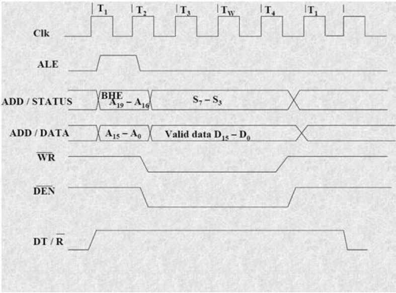 Nvis 5586A Write Cycle Timing Diagram for Minimum Mode Hold Response sequence: The HOLD pin is