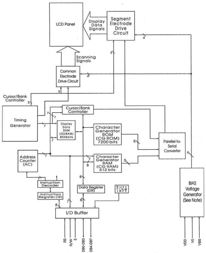 Nvis 5586A Functional Block Diagram Note: Some models incorporate a temperature compensation circuit within the bias