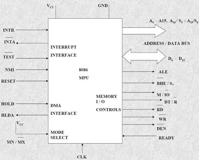 Nvis 5586A Pin diagram of 8086 Internal Architecture of 8086 8086 has two blocks BIU and