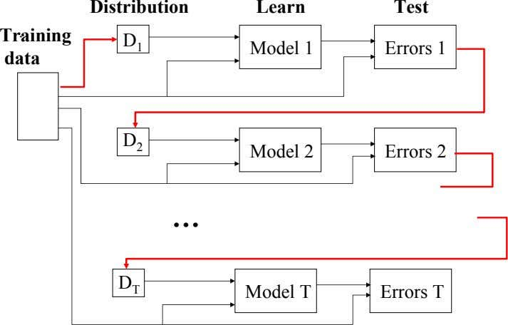 Distribution Learn Test . Training D 1 Model 1 Errors 1 data D 2 Model