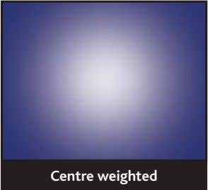 Centre weighted