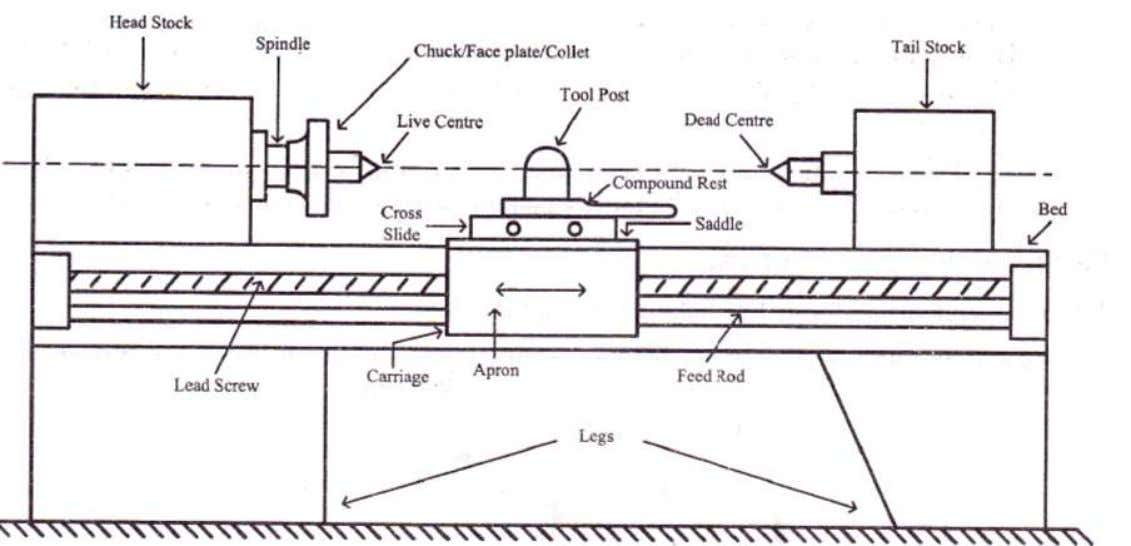 Fig Principal parts of the Lathe 12