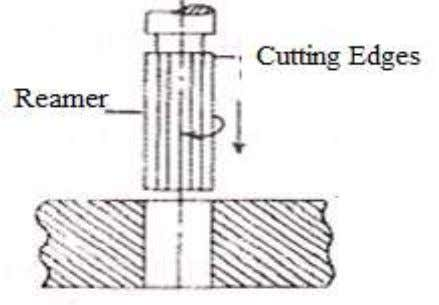 a hole by means of a Reamer (reaming tool) having several cutting edges. A reamer cannot