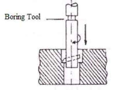 a hole by means of an adjustable single point tool. • Counter boring- Counter-boring operation differs