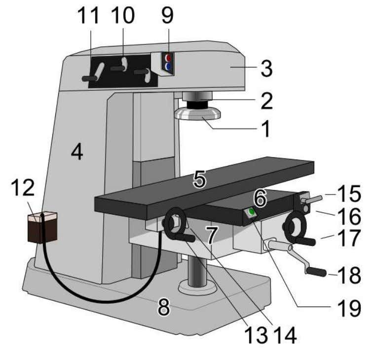 1.Face milling cutter 2.Spindle 3.Spindle head 4.Column 5.Table 6.Saddle 7.Knee 8.Base 9.Spindle switch 10.Spindle speed
