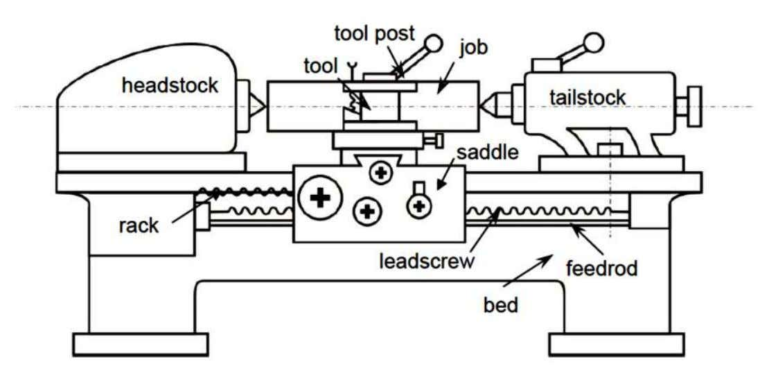 Fig Schematic view of a Centre Lathe 14